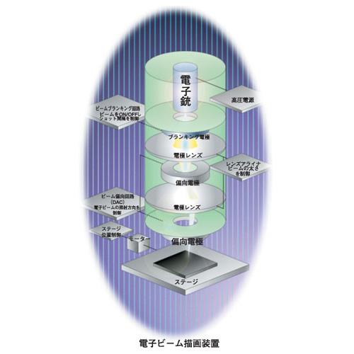 電子銃、半導体製造装置用A/D・D/A変換器 画像