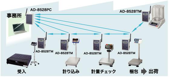 AD-8528PC-10MW / AD-8528TM-10MW使用イメージ画像