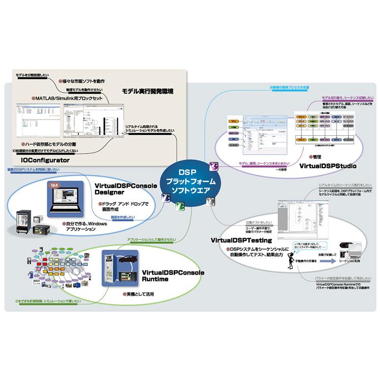 DSPプラットフォームソフトウェア