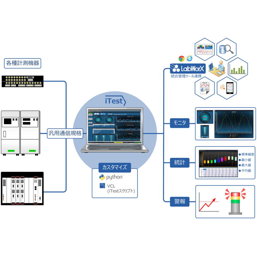 PTT: Power Train Testing 製品 画像