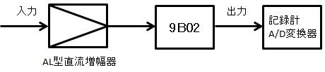 ローパスフィルタ 9B02 画像