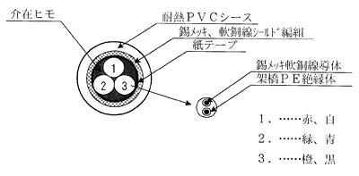 耐圧防爆用ロードセルケーブル(CEVS-6-11-1) 6芯シールド付き断面画像